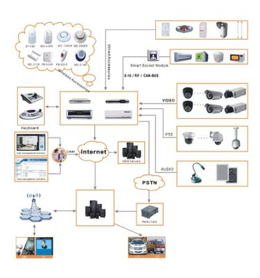Application of Digital Explore Alarm Video Server