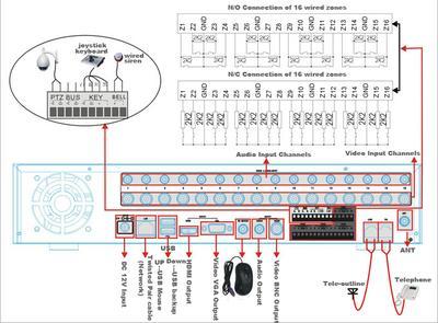 With HDMI/VGA output 8/16 D1 Video Alarm Server