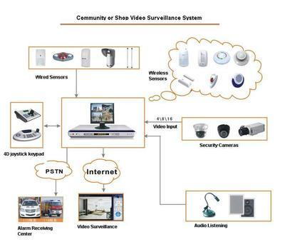 School /Community /Enterprise Security Guard Systems