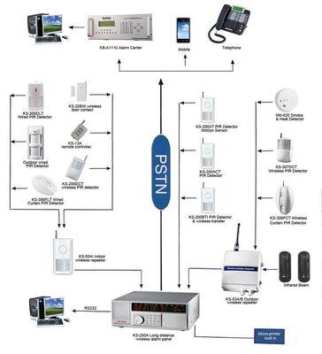999 zones wireless community alarm system