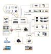 Application of Digital Explore Alarm Video Server